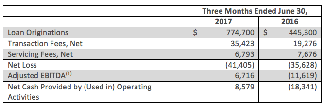 Key Operating and Financial Metrics (Unaudited)